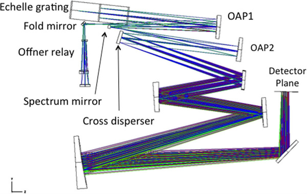 spectrograph_design
